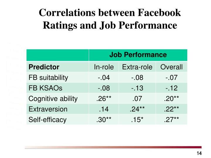 Correlations between Facebook Ratings and Job Performance