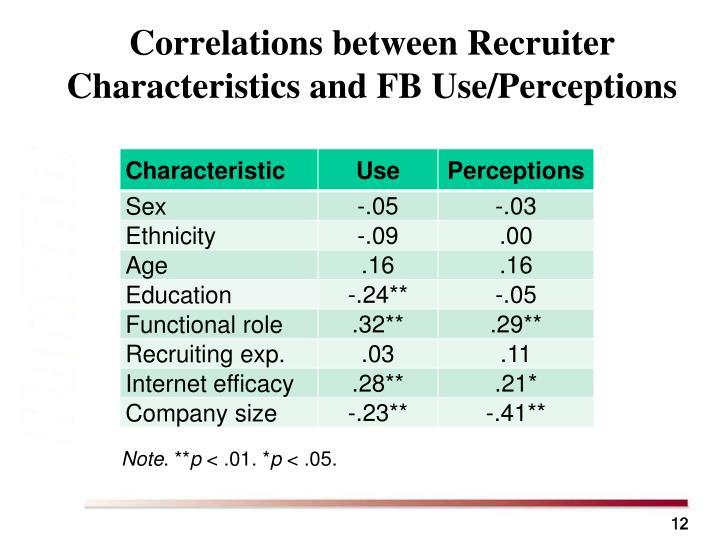 Correlations between Recruiter Characteristics and FB Use/Perceptions