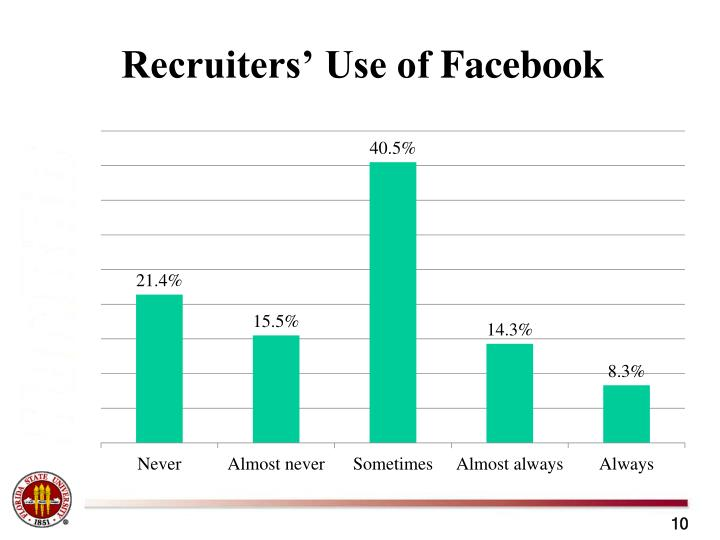 Recruiters' Use of