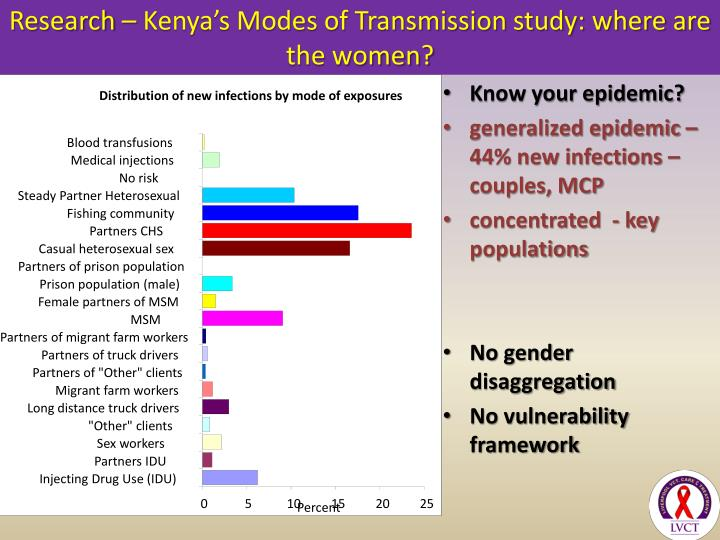 Distribution of new infections by mode of exposures