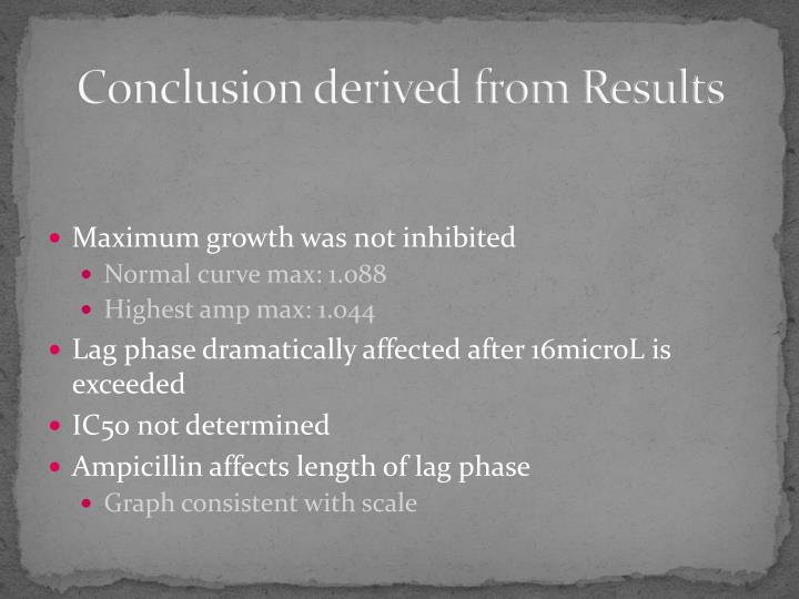 Conclusion derived from Results