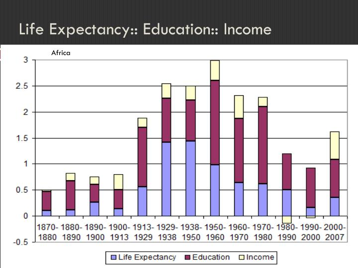 Life Expectancy:: Education:: Income