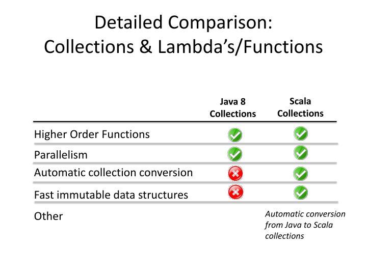 Detailed Comparison: