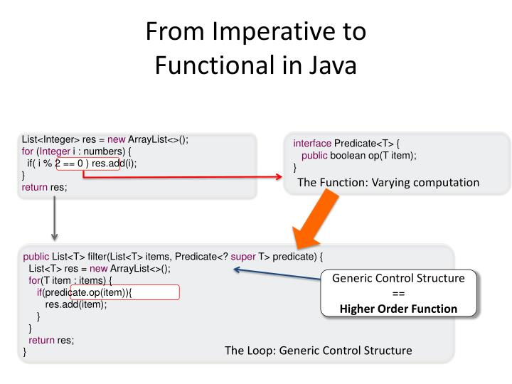 From Imperative to