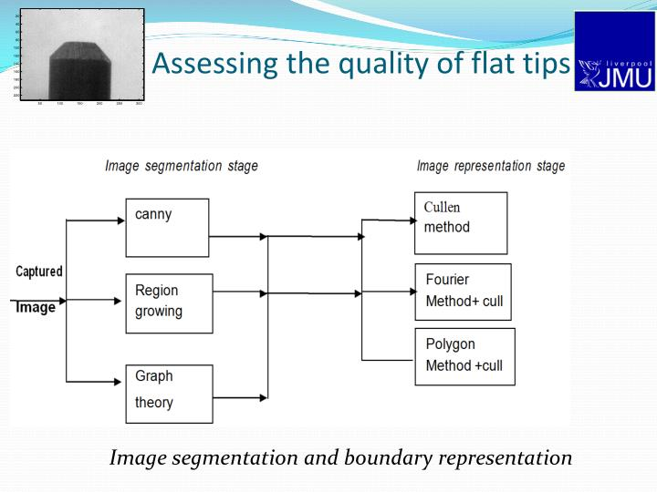 Assessing the quality of flat tips