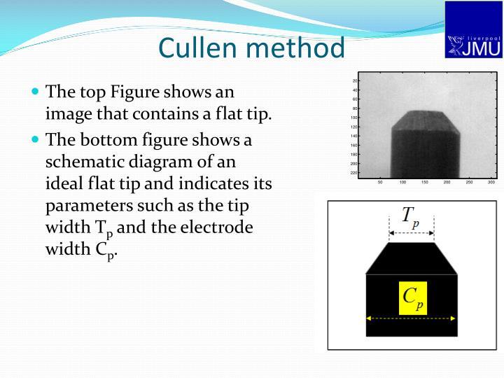 Cullen method