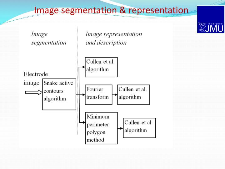 Image segmentation & representation