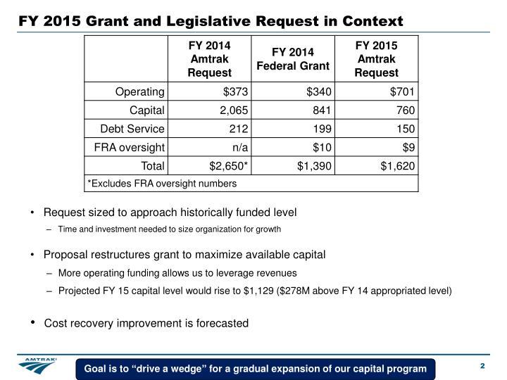 Fy 2015 grant and legislative request in context