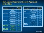 new agents regimens recently approved by the fda