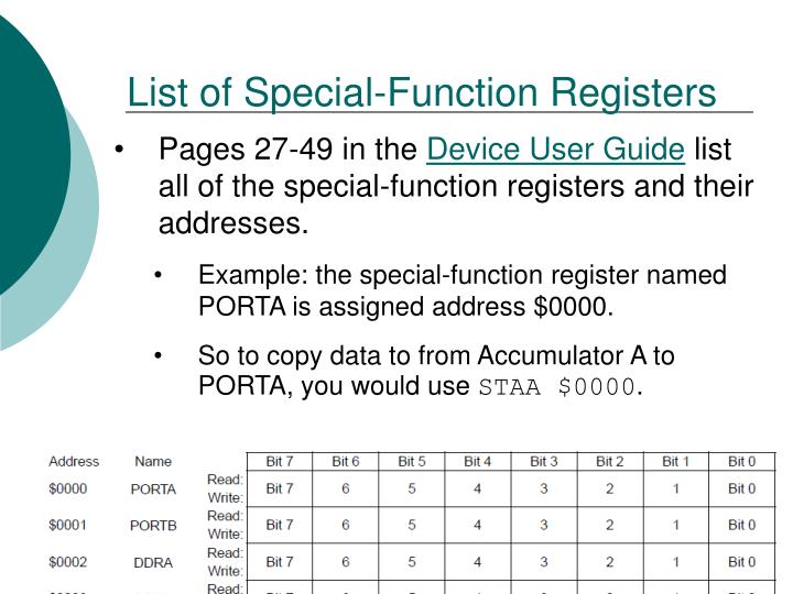 List of Special-Function Registers
