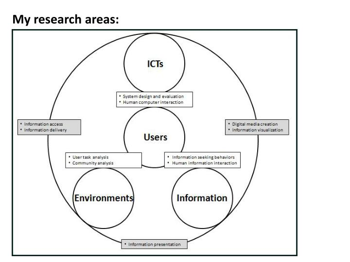 My research areas: