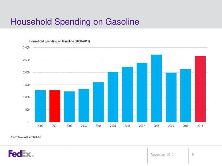 Household Spending on Gasoline