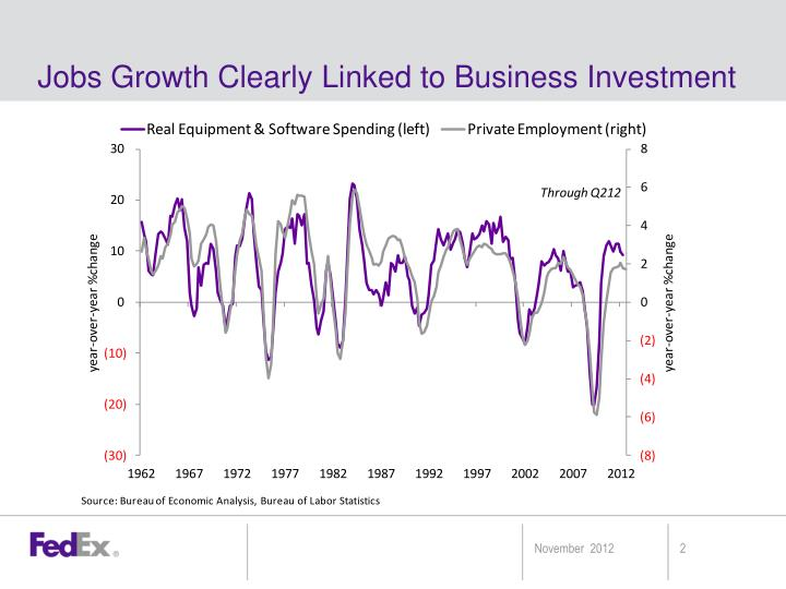 Jobs growth clearly linked to business investment