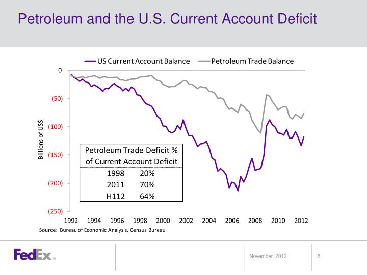 Petroleum and the U.S. Current Account Deficit