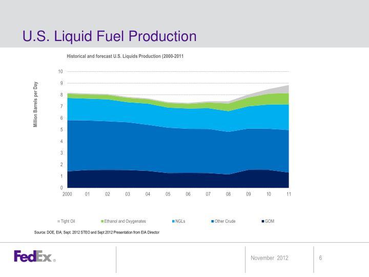 U.S. Liquid Fuel Production