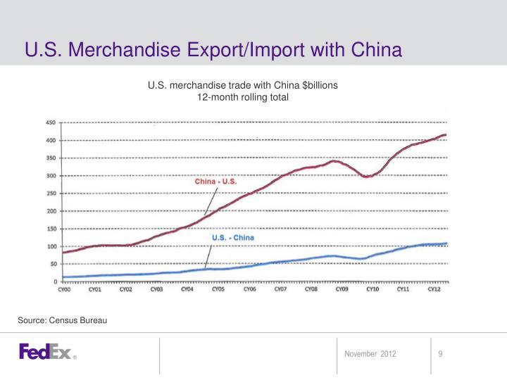 U.S. Merchandise Export/Import with China