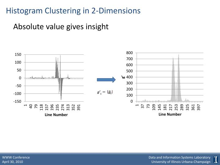 Histogram Clustering in 2-Dimensions