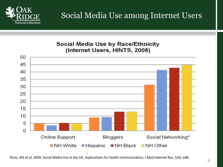 Social Media Use among Internet Users