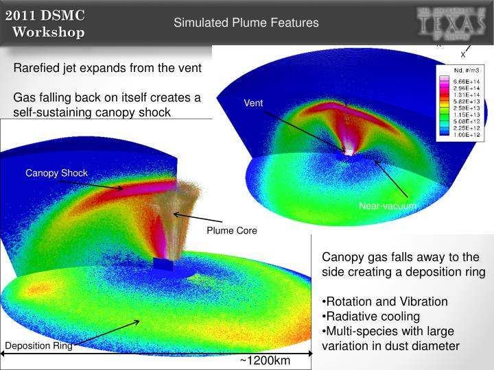 Simulated Plume Features