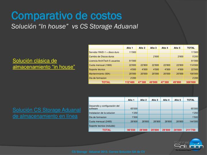 Comparativo de costos