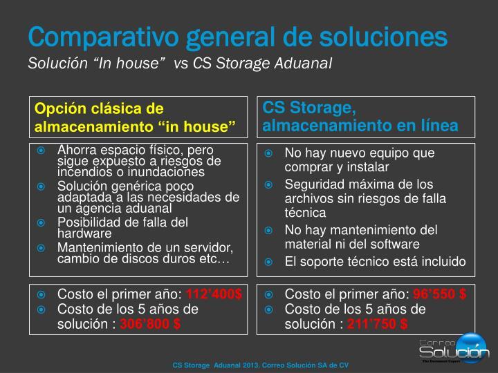 Comparativo general de soluciones