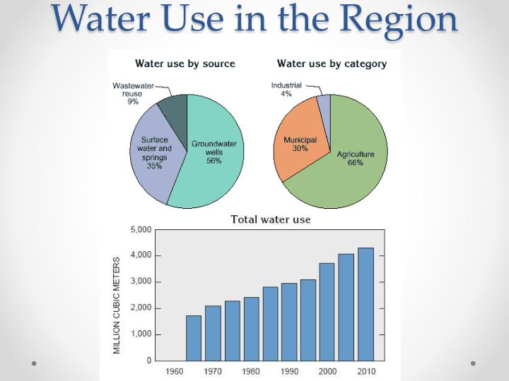 Water use in the region