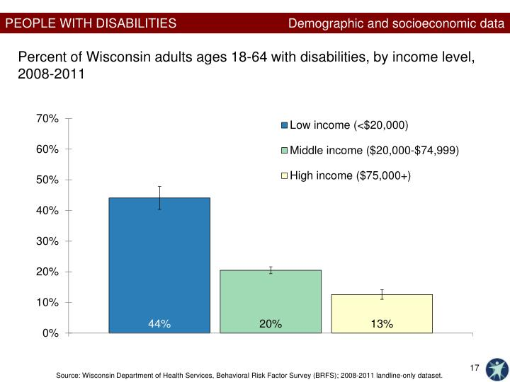 Demographic and socioeconomic data
