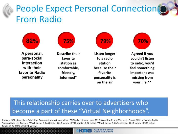 people expect personal connection from radio n.