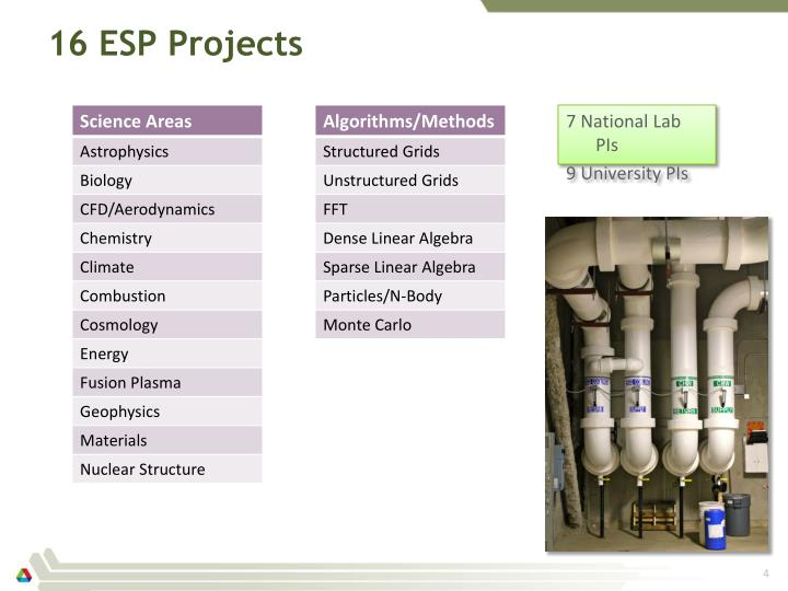 16 ESP Projects