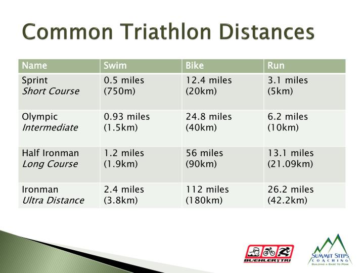 Common Triathlon Distances