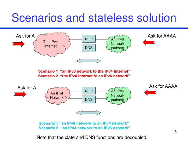Scenarios and stateless solution