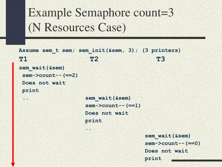 Example Semaphore count=3