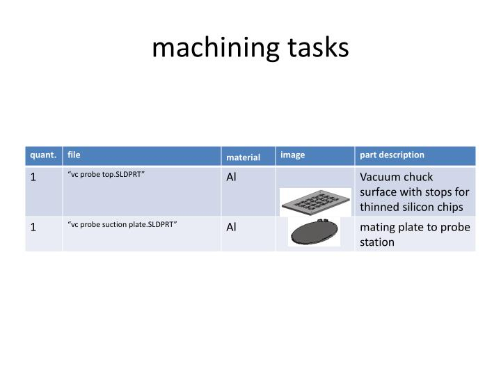 Machining tasks