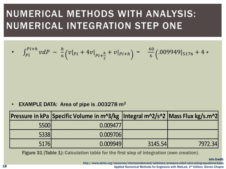 numerical integration coursework