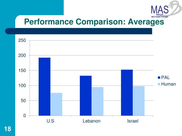 Performance Comparison: Averages