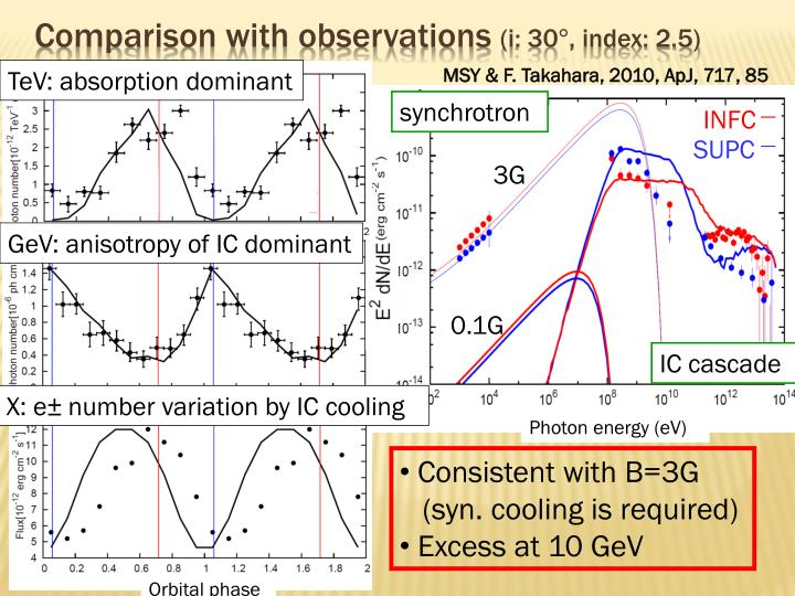 Comparison with observations