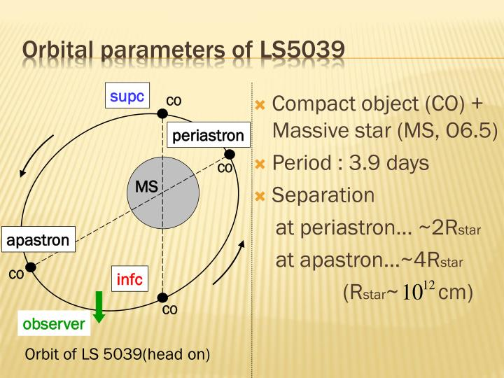 Orbital parameters of ls5039
