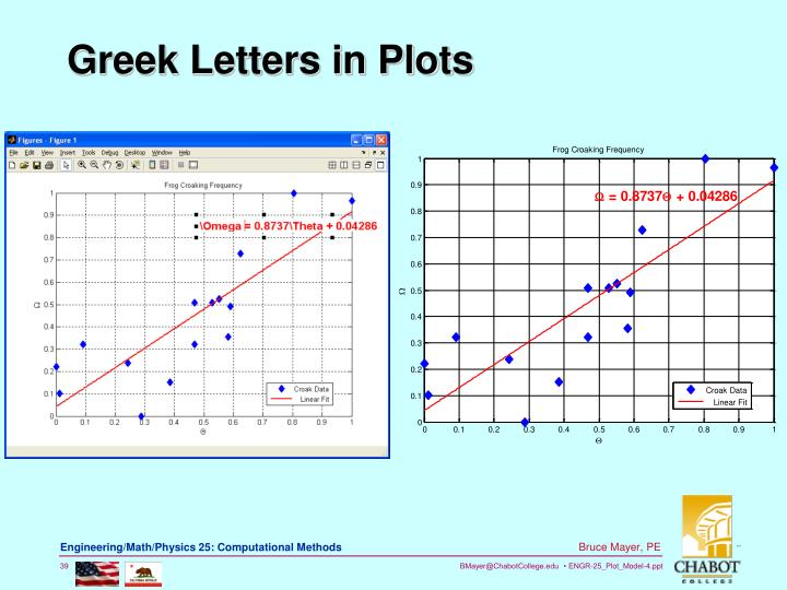 Greek Letters in Plots