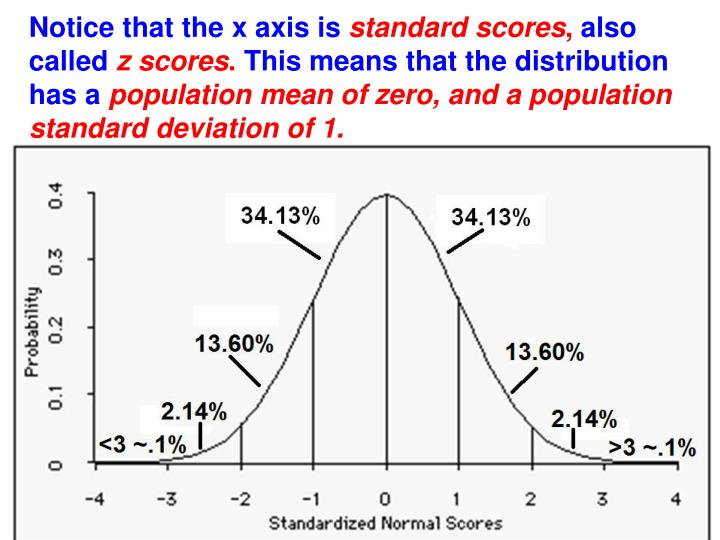 Notice that the x axis is