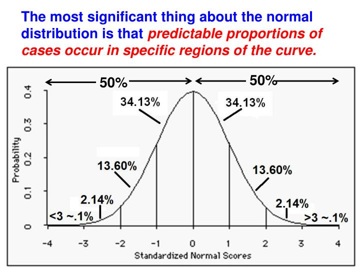 The most significant thing about the normal distribution is that