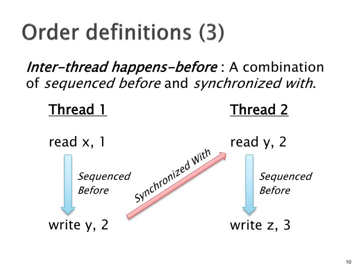 Order definitions (3)