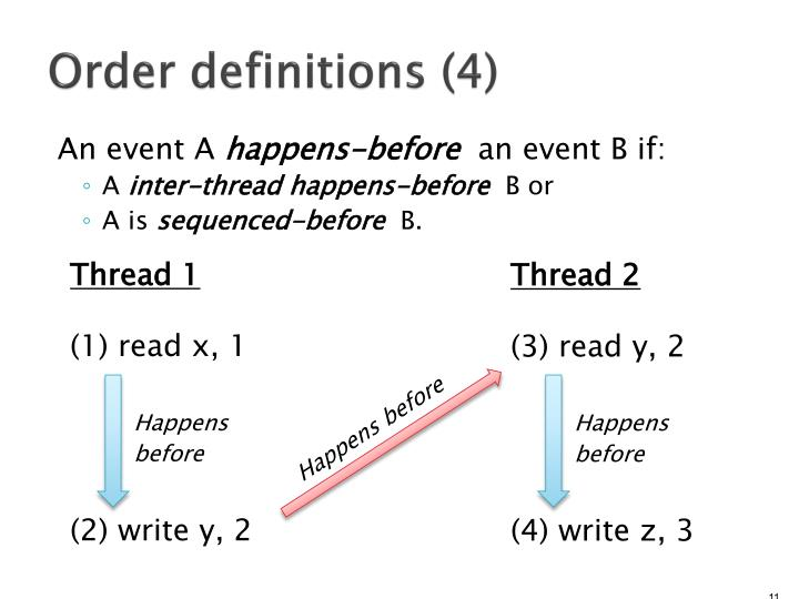 Order definitions (4)