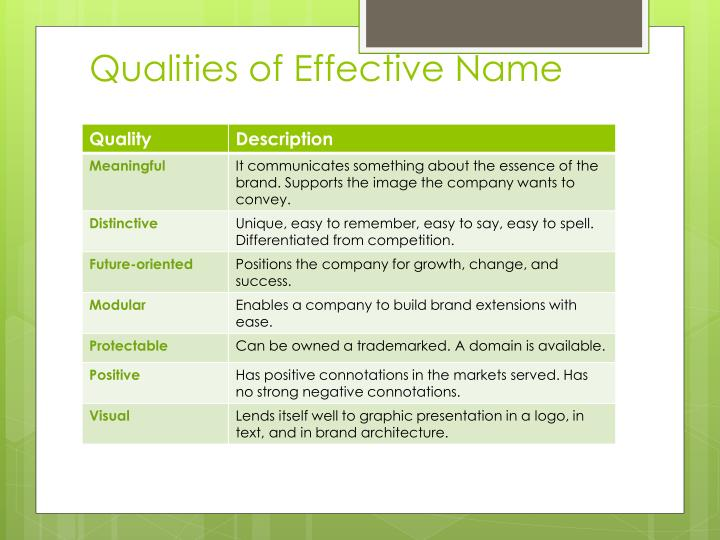 Qualities of Effective Name