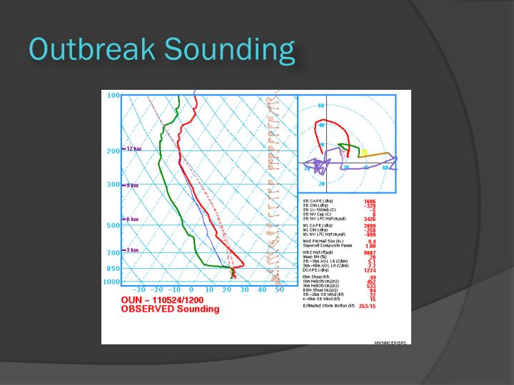 Outbreak Sounding