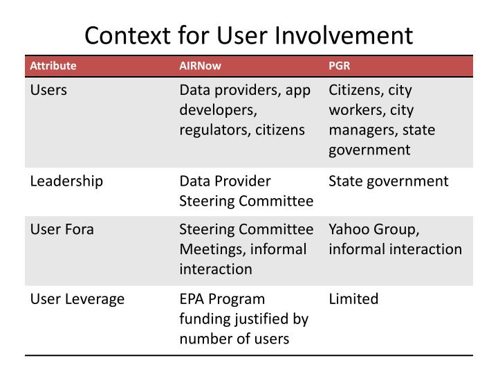 Context for User Involvement