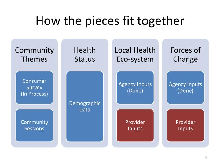 community health assessment Community health assessment is a core function of public health departments, a standard for accreditation of public health departments, and a core competency for public health professionals the tennessee department of health developed a statewide in.