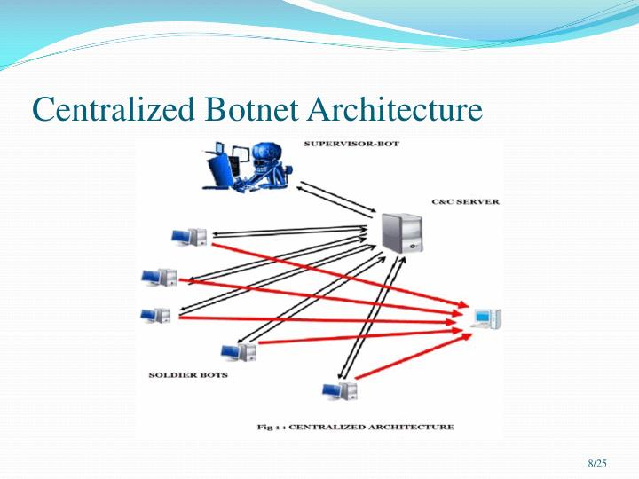 Centralized Botnet Architecture