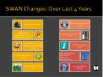 swan changes over last 4 years