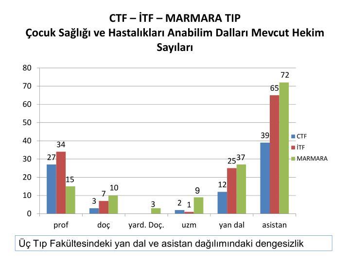 CTF – İTF – MARMARA TIP