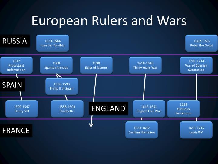 European Rulers and Wars